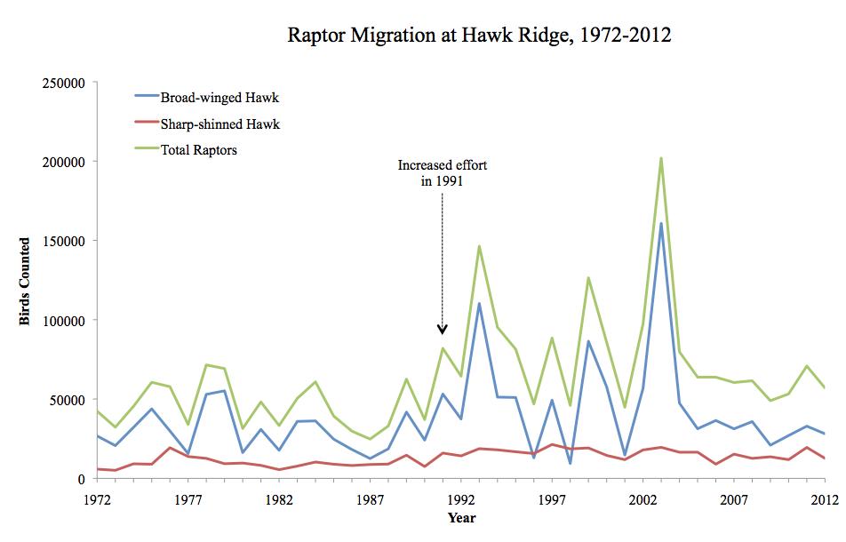migratory bird diagram migration timing : hawk ridge bird observatory rain bird esp modular wiring diagram #5